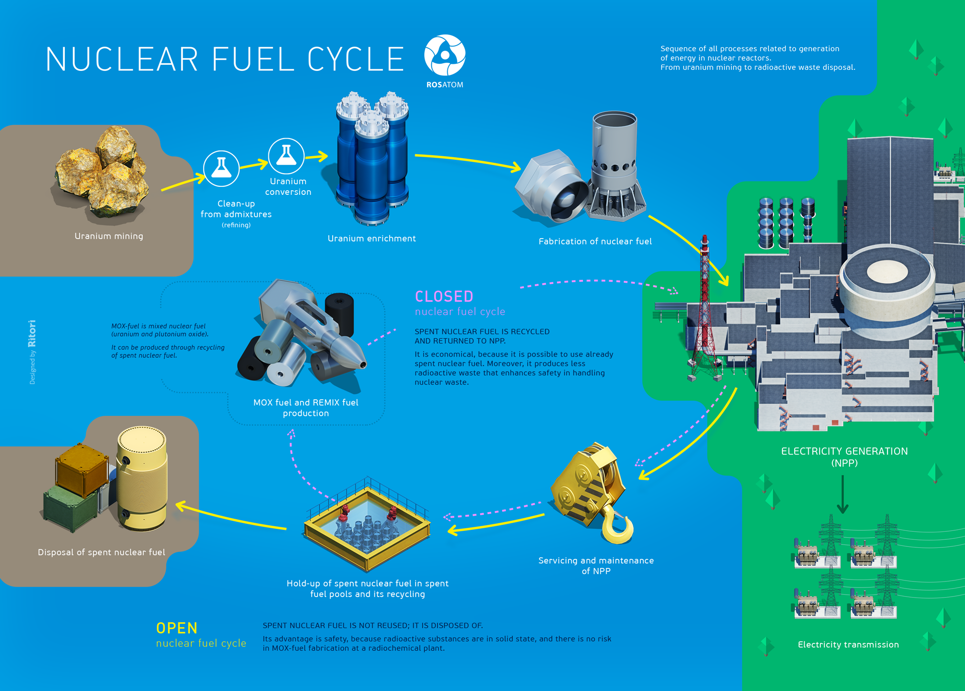 nuclear-fuel-cycle-map.png